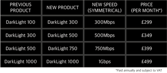 Prices for DarkLight Internet connections